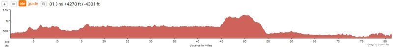etape-caledonia-route-elevation
