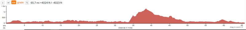 etape-loch-ness-route-elevation