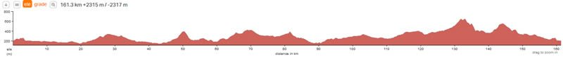 etape-royale-route-elevation