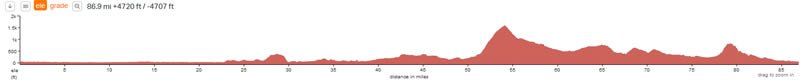 velothon-wales-route-elevation